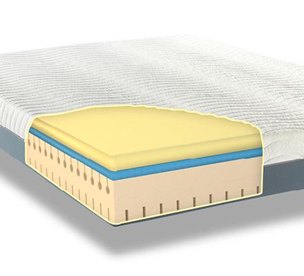 Orthopaedic Foam Mattress Memory Pedic Ortho Flex Foam Mattress