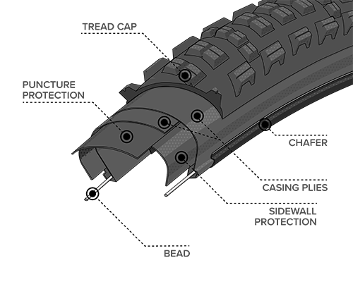 Diagram Illustration of the Durable Construction on the Kennebec Tire, showing where the Bead, Chasing Plies, Chafer, Tread cap, Puncture Protection and Sidewall Protection are located within the tire to demonstrate how the construction differs