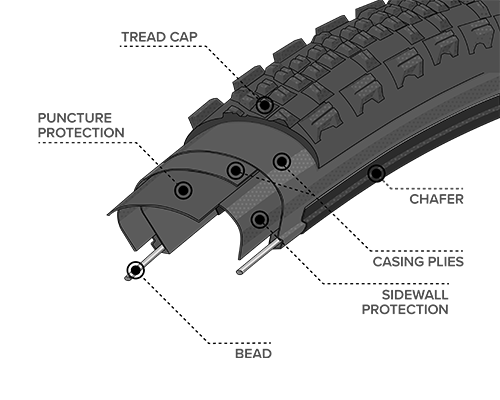 Diagram Illustration of the Durable Construction on the Cumberland Tire, showing where the Bead, Chasing Plies, Chafer, Puncture Protection, Sidewall Protection and Tread Cap are located within the tire to demonstrate how the construction differs