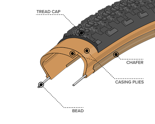 Illustrated diagram of Light & Supple Construction for the 27.5 x 2.1 Sparwood Tires with Tan Sidewall, showing where the Bead, Chasing Plies, Chafer and Tread Cap are located within the tire to demonstrate how tires and durability can differ across types of construction