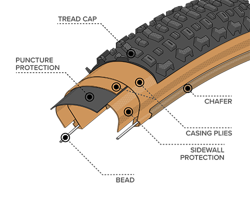 Diagram Illustration of the Durable Construction on the Coronado Tire, showing where the Bead, Chasing Plies, Chafer, Puncture Protection, Sidewall Protection and Tread Cap are located within the tire to demonstrate how the construction differs