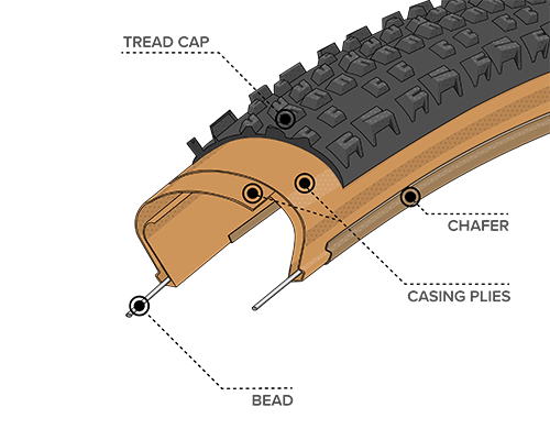 Diagram Illustration of the Light & Supple Construction on the Ehline Tire, showing where the Bead, Chasing Plies, Chafer and Tread Cap are located within the tire to demonstrate how the construction differs