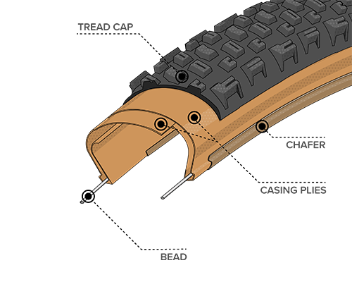Diagram Illustration of the Light & Supple Construction on the Honcho Tire, showing where the Bead, Chasing Plies, Chafer and Tread Cap are located within the tire to demonstrate how the construction differs