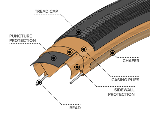 Illustrated diagram of Durable Sidewall Construction for the 700 x 28 Rampart Tires with Black Sidewall, showing where the Bead, Chasing Plies, Chafer and Tread Cap plus Sidewall and Puncture Protection are located within the tire to demonstrate how tires and durability can differ across types of construction