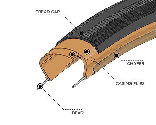 Illustrated diagram of Light & Supple Construction for the 700 x 28 Rampart Tires with Tan Sidewall, showing where the Bead, Chasing Plies, Chafer and Tread Cap are located within the tire to demonstrate how tires and durability can differ across types of construction