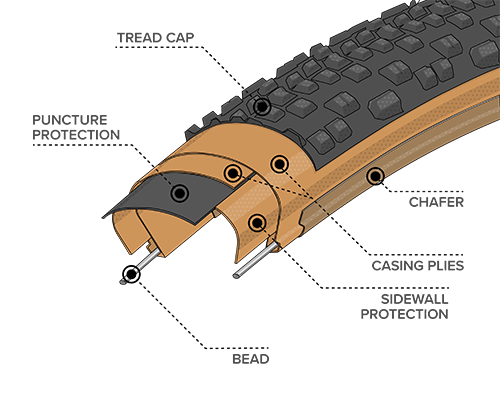 Illustrated diagram of Durable Construction for the 27.5 x 2.1 Rutland Tires with Tan Sidewall, showing where the Bead, Chasing Plies, Chafer and Tread Cap plus Sidewall and Puncture Protection are located within the tire to demonstrate how tires and durability can differ across types of construction
