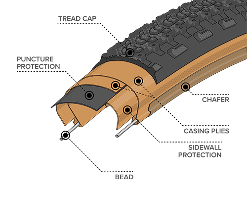 Illustrated diagram of Durable Construction for the 27.5 x 2.1 Sparwood Tires with Tan Sidewall, showing where the Bead, Chasing Plies, Chafer, Tread Cap and Puncture Protection plus Sidewall Protection are located within the tire to demonstrate how tires and durability can differ across types of construction