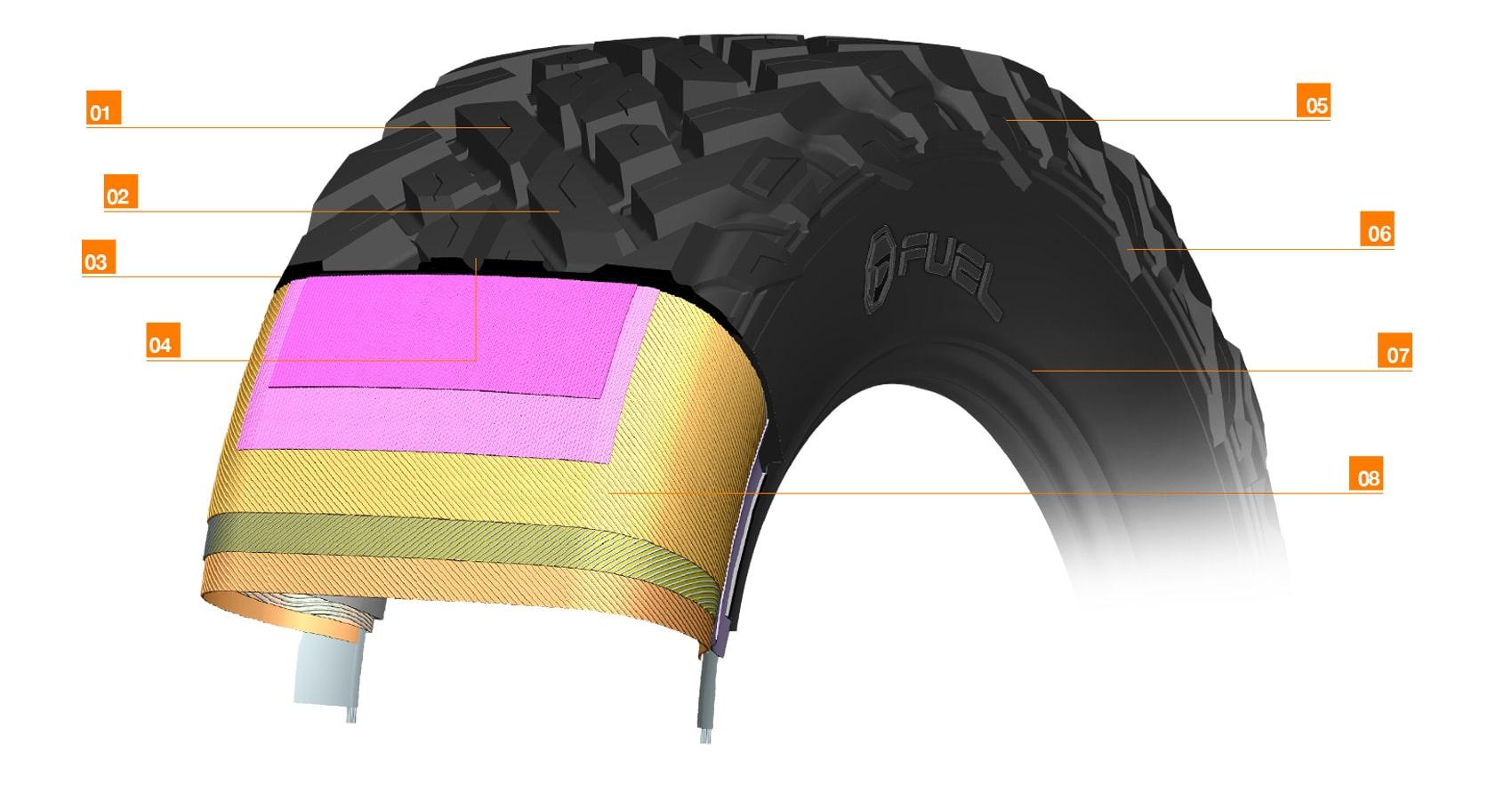 Fuel Offroad Gripper UTV Tires - FuelUTV RTireSpec UTV min