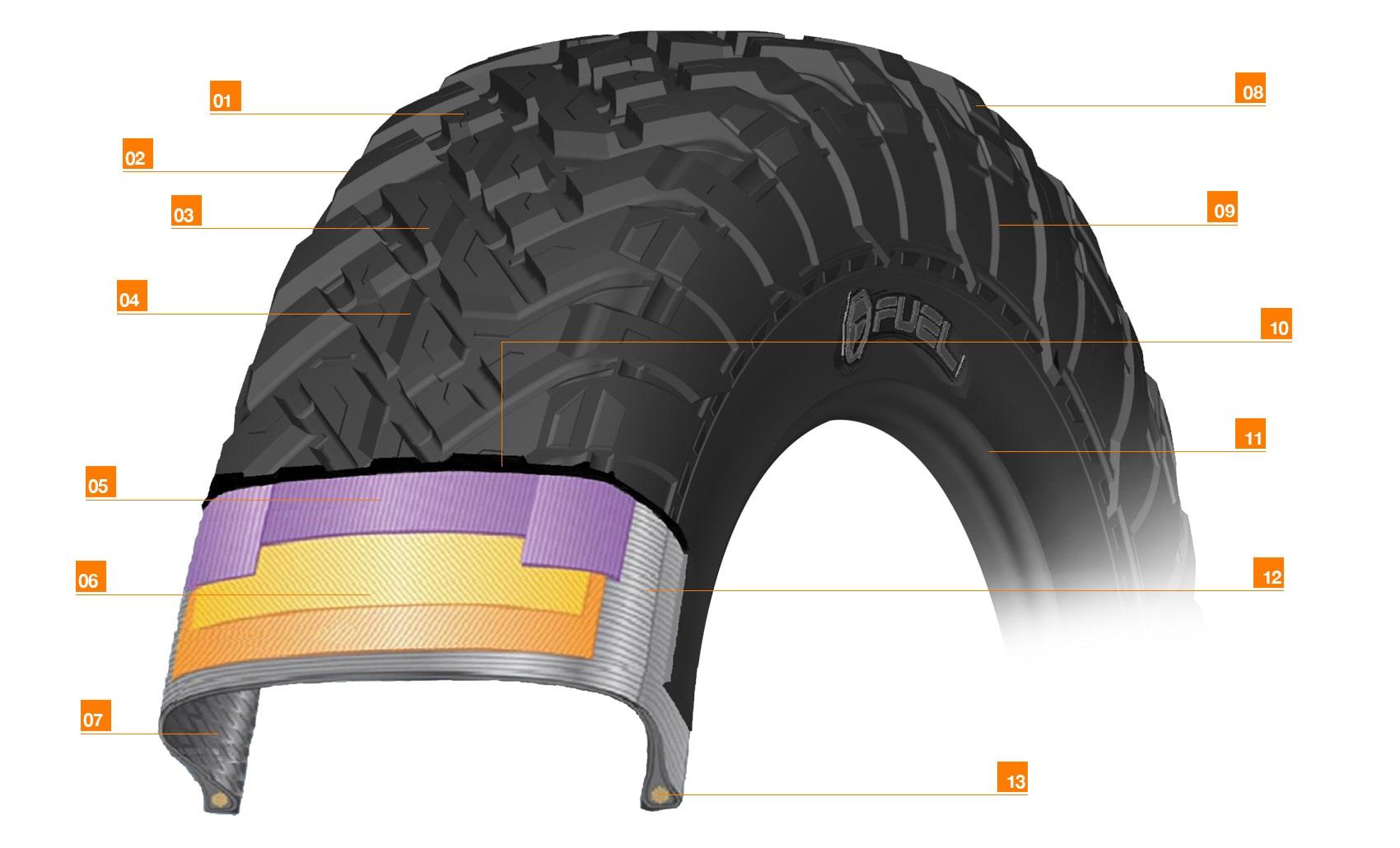 Fuel Offroad Gripper R/T Tires - FuelUTV RTireSpec RT min