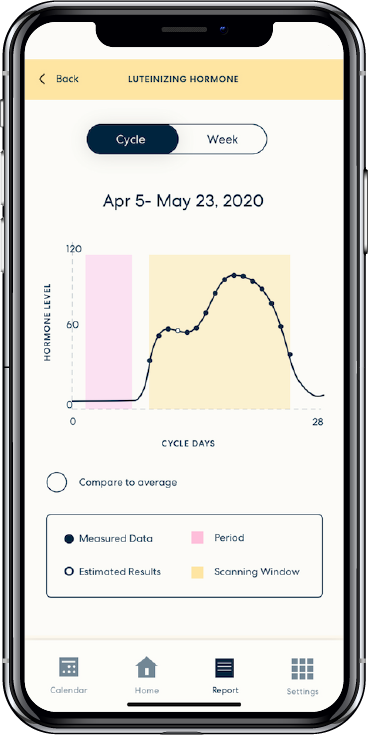 Analyzes your cycle, revealing trends and predictions
