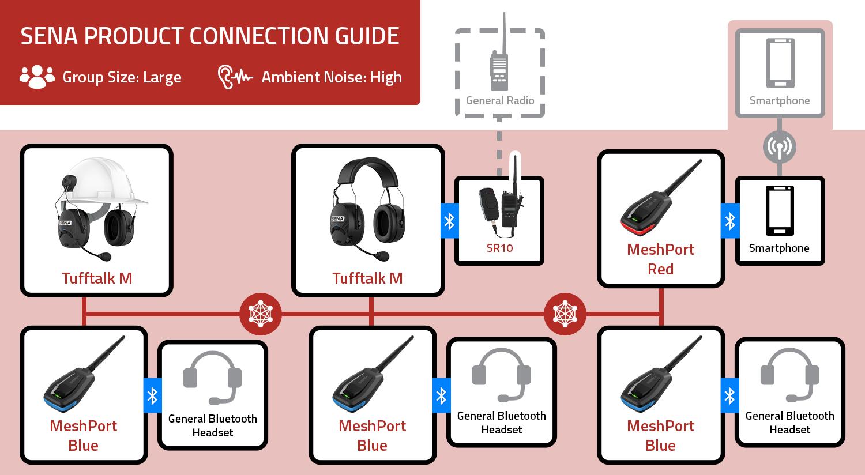 Sena Mesh Industrial Mesh Intercom - handsfree communicatiesysteem
